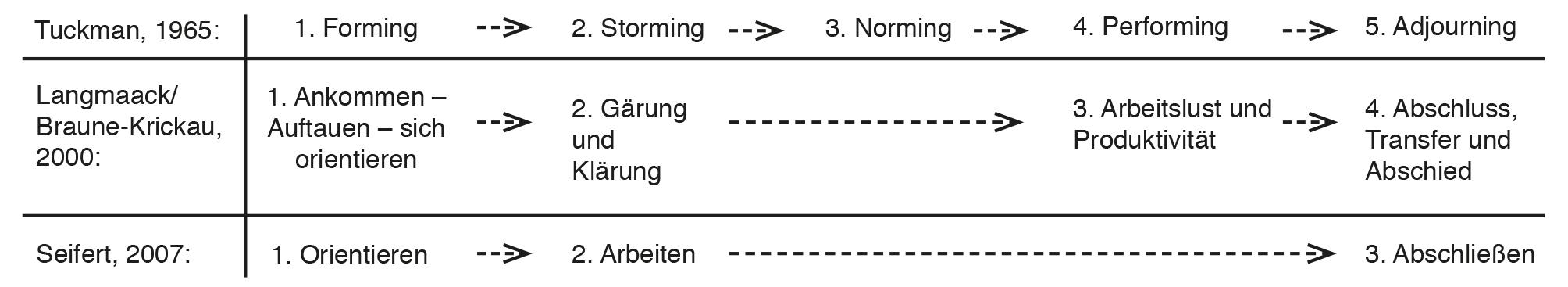 Vier-Phasen-Modell nach Tuckman