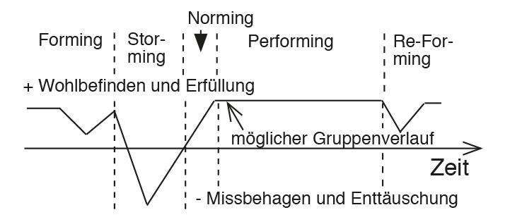 stimmungsverlauf-der gruppe im gruppendynamischen prozess